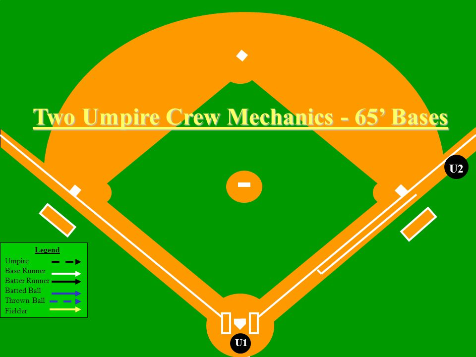 Legend Umpire Base Runner Batter Runner Batted Ball Thrown Ball Fielder U1 If no play at 3rd U1 Two Man Rotation R1 U2 U2 follows BR Runner on 1st Base Fly Ball or Line Drive Hit to the Outfield Runner is NOT tagging