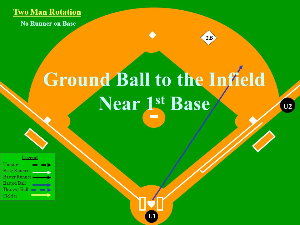 Legend Umpire Base Runner Batter Runner Batted Ball Thrown Ball Fielder U1 No Runner on Base Two Man Rotation U2 2B Ground Ball to the Infield Near 1 st Base