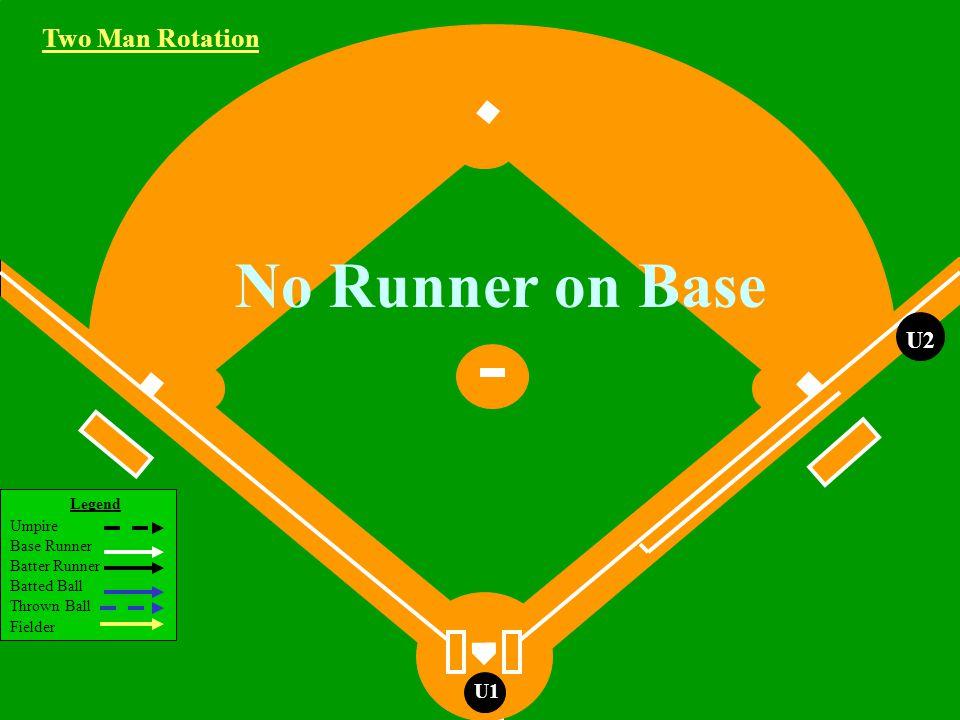 Legend Umpire Base Runner Batter Runner Batted Ball Thrown Ball Fielder U1 Runner on 2nd Base Ground Ball Hit to the Infield Two Man Rotation R2 U2