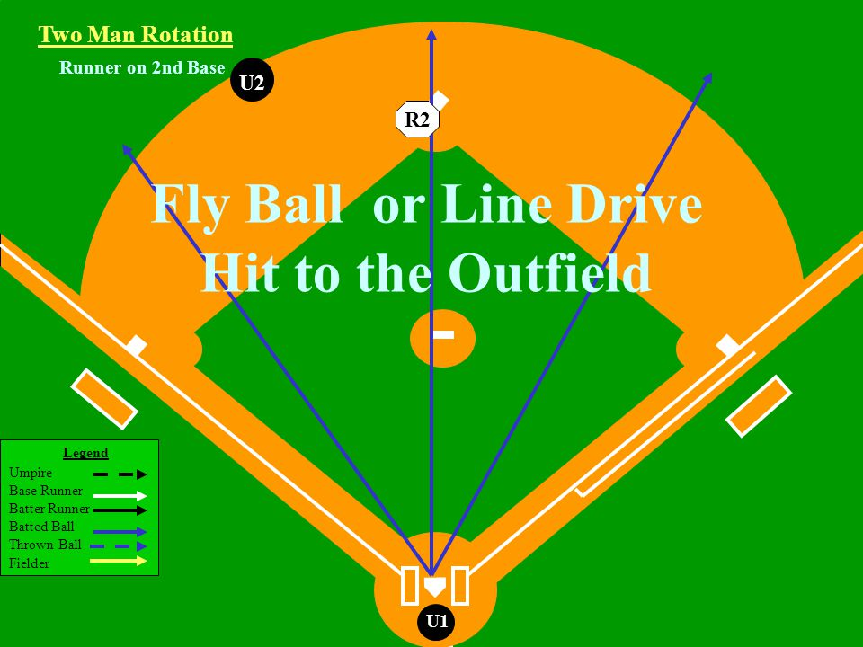 Legend Umpire Base Runner Batter Runner Batted Ball Thrown Ball Fielder U1 Runner on 2nd Base U2 Fly Ball or Line Drive Hit to the Outfield Two Man Rotation R2