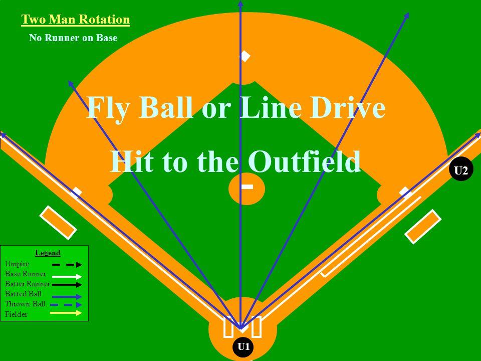Legend Umpire Base Runner Batter Runner Batted Ball Thrown Ball Fielder U1 Runner on 3rd Base Ground Ball to the Infield Two Man Rotation U2 R3