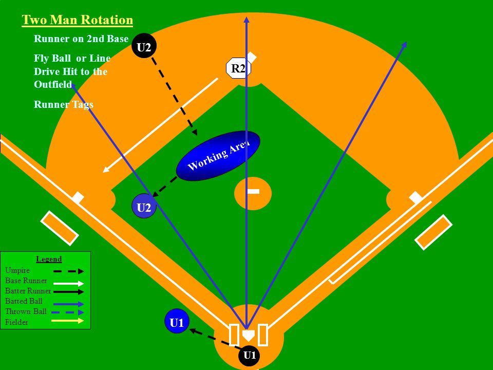 Legend Umpire Base Runner Batter Runner Batted Ball Thrown Ball Fielder U1 U2 U1 Working Area Two Man Rotation R2 Runner on 2nd Base Fly Ball or Line Drive Hit to the Outfield Runner Tags