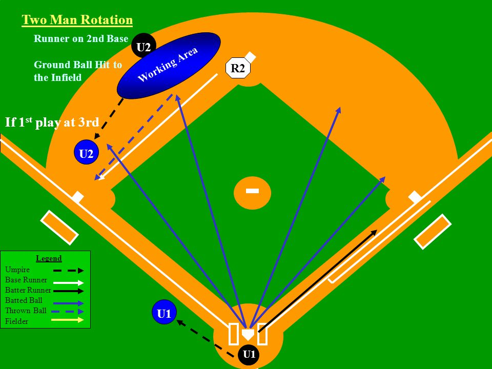 Legend Umpire Base Runner Batter Runner Batted Ball Thrown Ball Fielder U1 Runner on 2nd Base Ground Ball Hit to the Infield U2 If 1 st play at 3rd Two Man Rotation R2 U2 Working Area