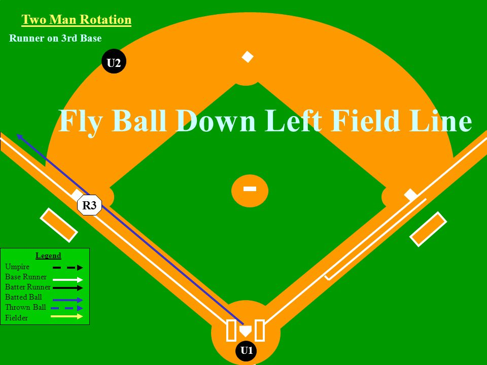 Legend Umpire Base Runner Batter Runner Batted Ball Thrown Ball Fielder U1 U2 Two Man Rotation R3 Fly Ball Down Left Field Line Runner on 3rd Base