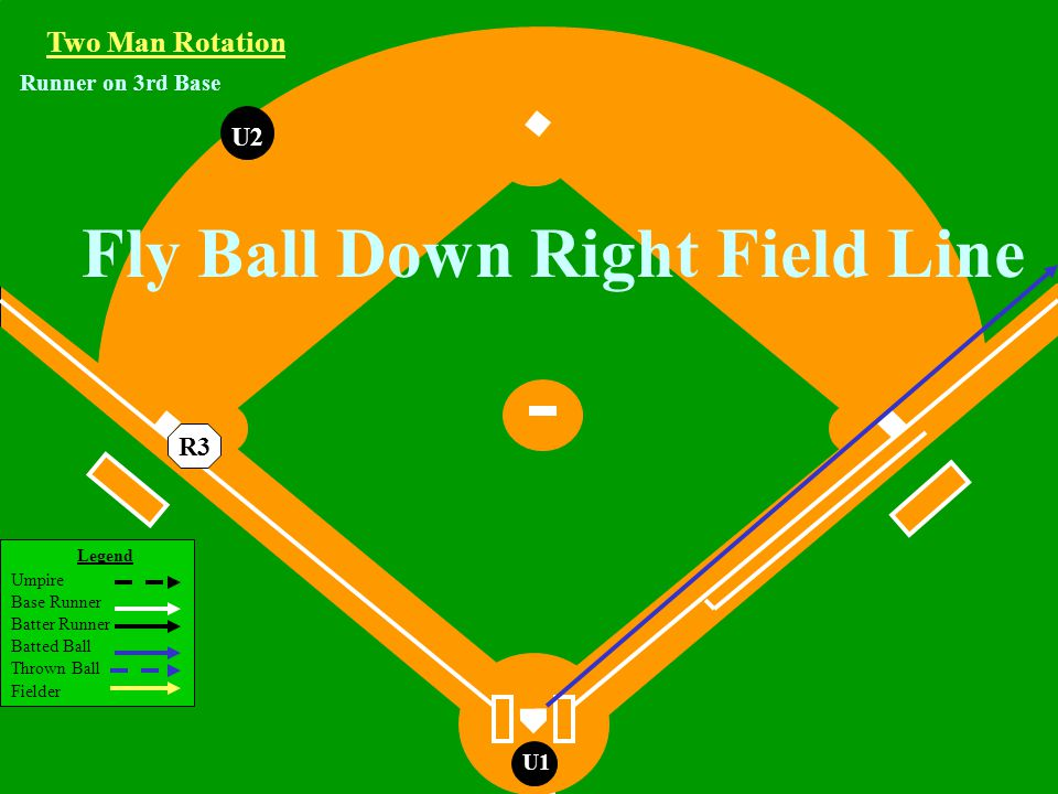 Legend Umpire Base Runner Batter Runner Batted Ball Thrown Ball Fielder U1 U2 Two Man Rotation R3 Runner on 3rd Base Fly Ball Down Right Field Line