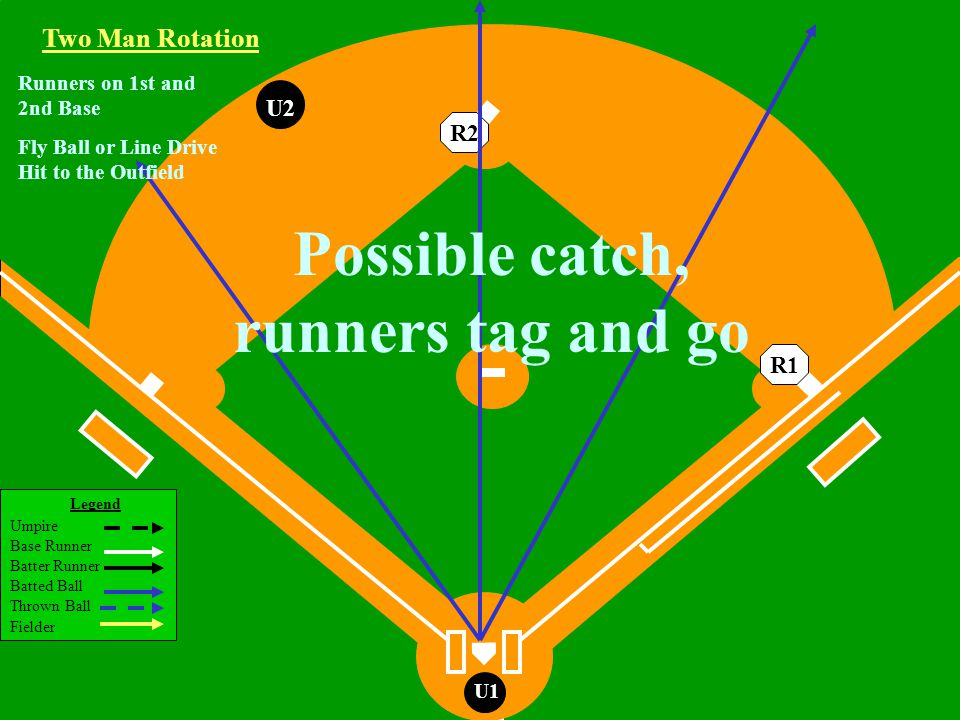Legend Umpire Base Runner Batter Runner Batted Ball Thrown Ball Fielder U1 U2 Two Man Rotation R2R1 Runners on 1st and 2nd Base Fly Ball or Line Drive Hit to the Outfield Possible catch, runners tag and go
