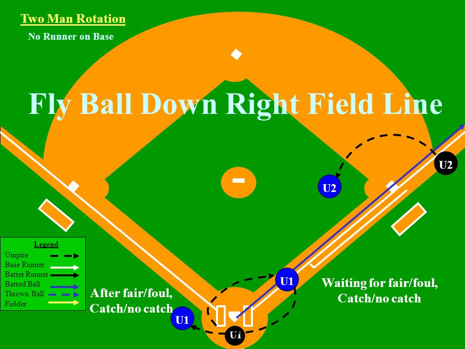 Legend Umpire Base Runner Batter Runner Batted Ball Thrown Ball Fielder U1 Runner on 1st Base Fly Ball or Line Drive Hit to the Outfield Two Man Rotation R1 U2