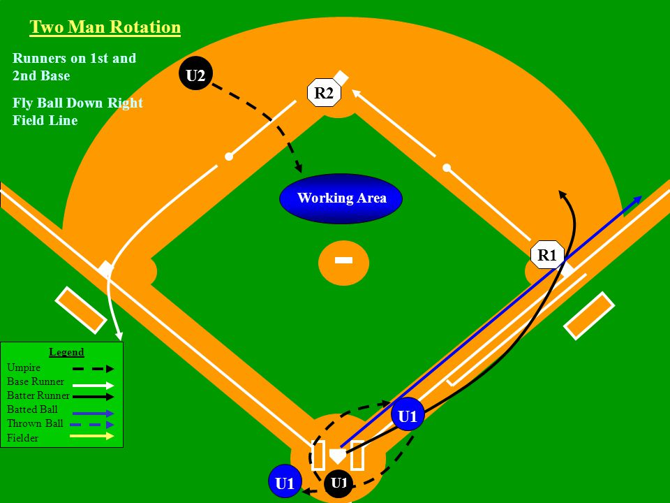 Legend Umpire Base Runner Batter Runner Batted Ball Thrown Ball Fielder U1 Working Area U2 Runners on 1st and 2nd Base Fly Ball Down Right Field Line U1 Two Man Rotation R2R1 U1