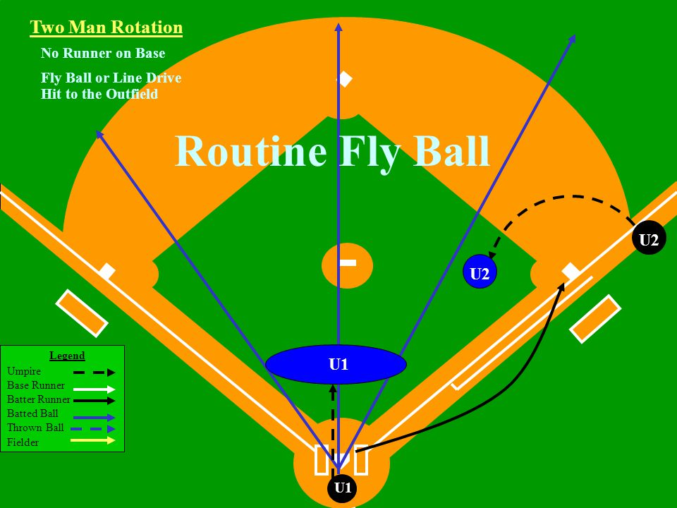 Legend Umpire Base Runner Batter Runner Batted Ball Thrown Ball Fielder U1 Runner on 3rd Base Fly Ball or Line Drive Hit to the Outfield Two Man Rotation R3 U2