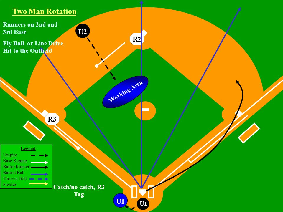 Legend Umpire Base Runner Batter Runner Batted Ball Thrown Ball Fielder U1 U2U1 Two Man Rotation R3R2 Working Area Runners on 2nd and 3rd Base Fly Ball or Line Drive Hit to the Outfield Catch/no catch, R3 Tag