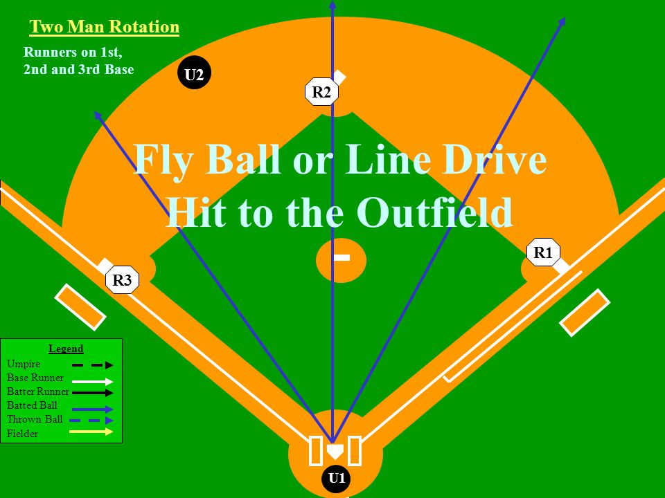 Legend Umpire Base Runner Batter Runner Batted Ball Thrown Ball Fielder U1 Runners on 1st, 2nd and 3rd Base U2 Fly Ball or Line Drive Hit to the Outfield Two Man Rotation R3R2R1
