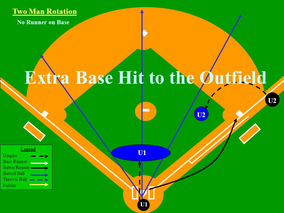 Legend Umpire Base Runner Batter Runner Batted Ball Thrown Ball Fielder U1 U2U1 Two Man Rotation R3R1 Working Area Runners on 1st and 3rd Base Fly Ball or Line Drive Hit to the Outfield Catch/no catch, R3 Tag