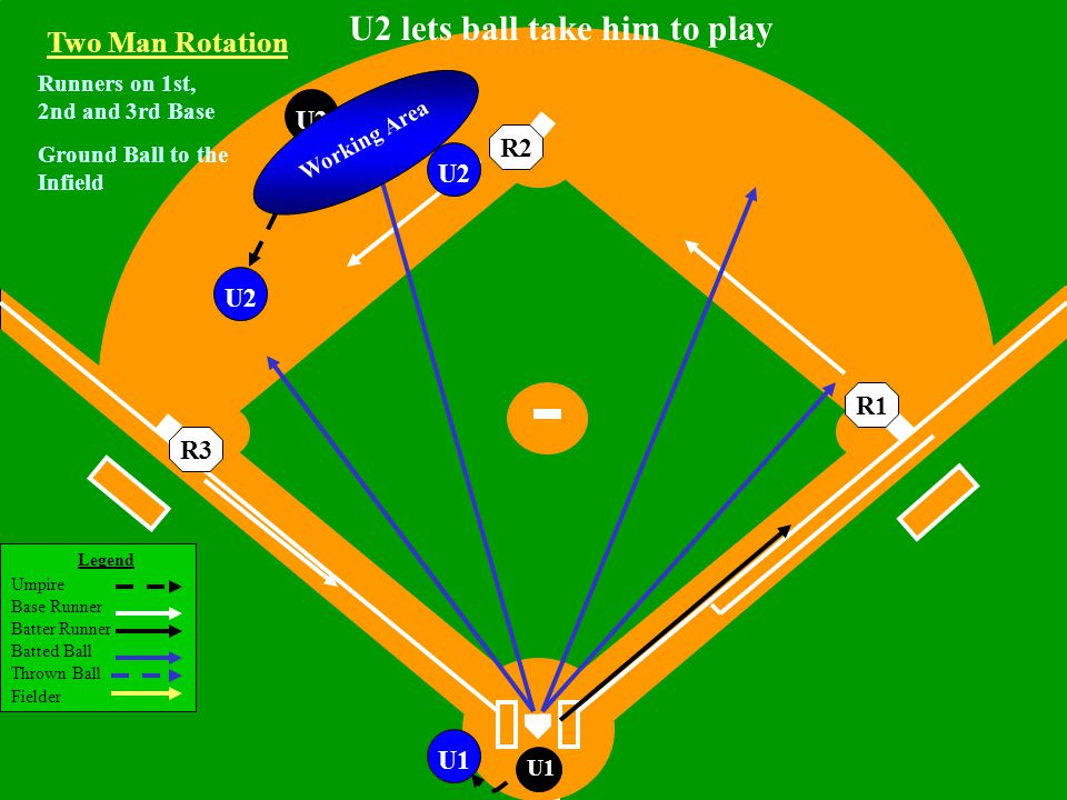 Legend Umpire Base Runner Batter Runner Batted Ball Thrown Ball Fielder U1 U2U1 Runners on 1st, 2nd and 3rd Base Ground Ball to the Infield U2 U2 lets ball take him to play Two Man Rotation R3R2R1 Working Area