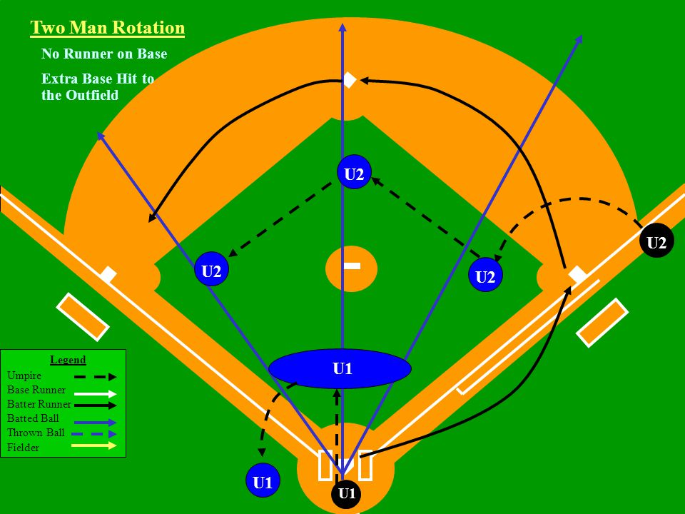 Legend Umpire Base Runner Batter Runner Batted Ball Thrown Ball Fielder U1 U2U1 Two Man Rotation R3R2R1 U2 Working Area U2 Runners on 1st, 2nd and 3rd Base Fly Ball or Line Drive Hit to the Outfield U2 lets ball take him to play Catch/no catch, R3 Tag