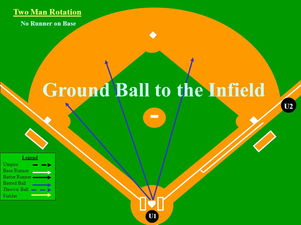 Legend Umpire Base Runner Batter Runner Batted Ball Thrown Ball Fielder U1 U2 U1 Runners on 1st and 3rd Base Ground Ball to the Infield Two Man Rotation R3R1