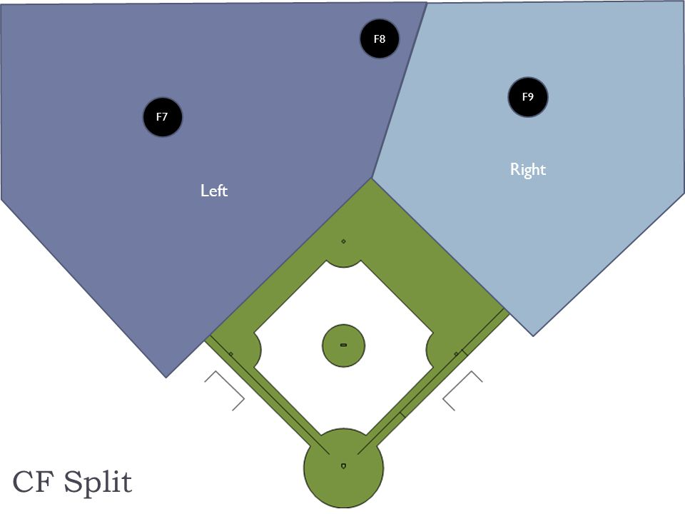 Each umpire stays chest-to-ball but gets an angle on the approach edge of his base.