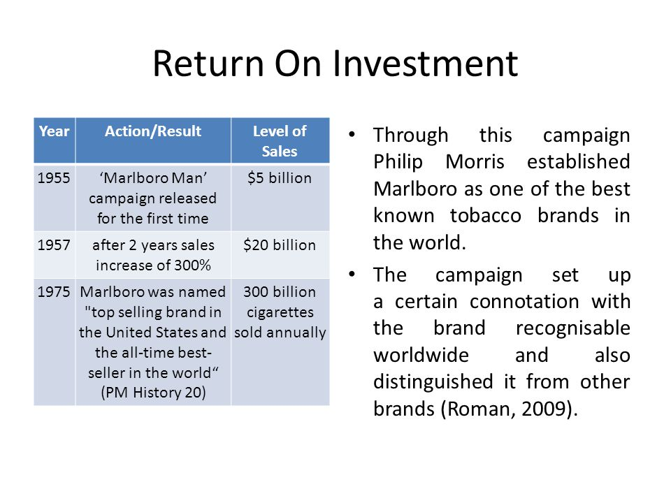 Return On Investment YearAction/ResultLevel of Sales 1955Marlboro Man campaign released for the first time $5 billion 1957after 2 years sales increase