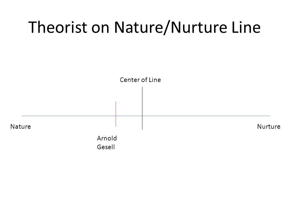 Theorist on Nature/Nurture Line Nature Nurture Arnold Gesell Center of Line