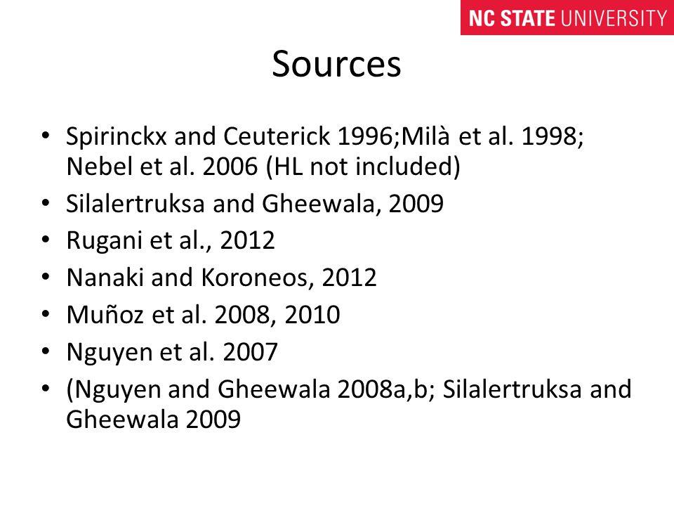 Sources Spirinckx and Ceuterick 1996;Milà et al. 1998; Nebel et al.