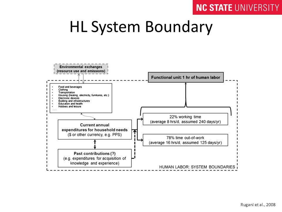 HL System Boundary Rugani et al., 2008