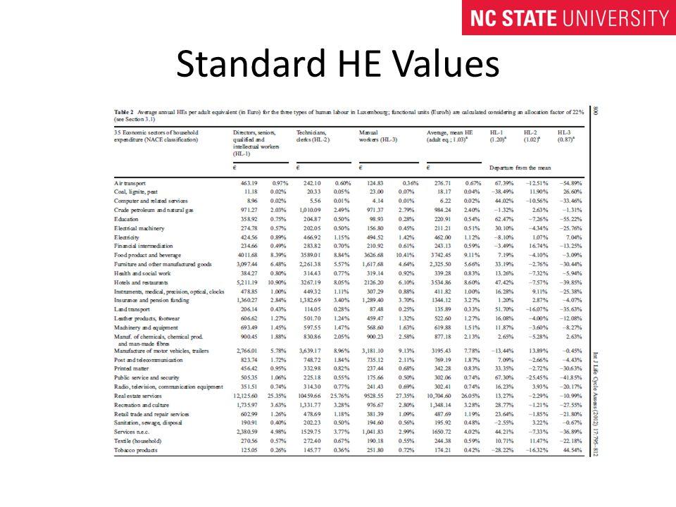 Standard HE Values