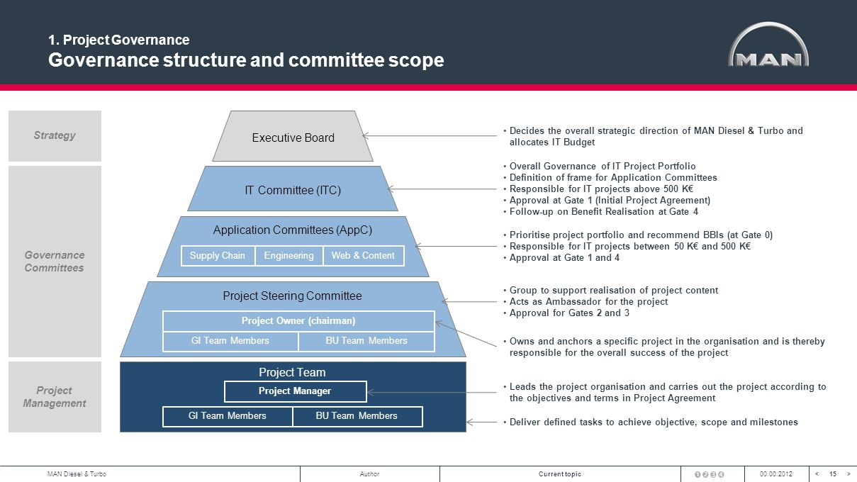 15<>MAN Diesel & TurboAuthorCurrent topic00.00.2012 1. Project Governance Governance structure and committee scope Project Team Project Steering Commi