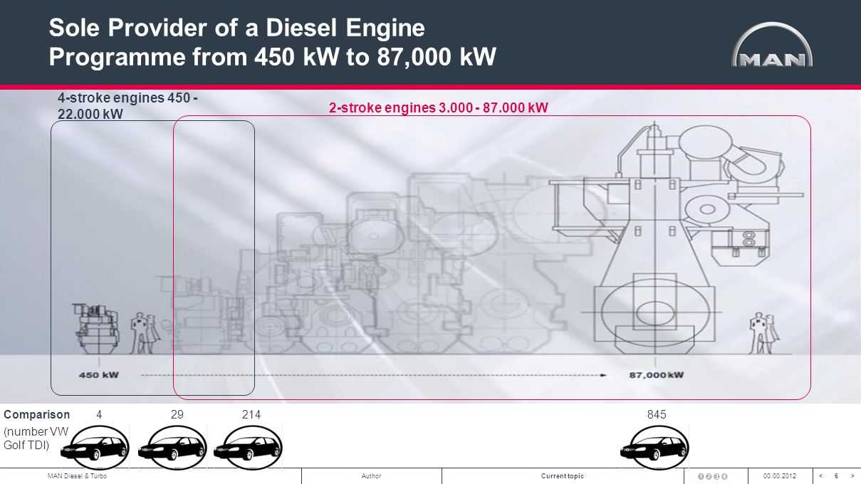 6<>MAN Diesel & TurboAuthorCurrent topic00.00.2012 Sole Provider of a Diesel Engine Programme from 450 kW to 87,000 kW 4-stroke engines 450 - 22.000 kW 2-stroke engines 3.000 - 87.000 kW 421429845Comparison (number VW Golf TDI)