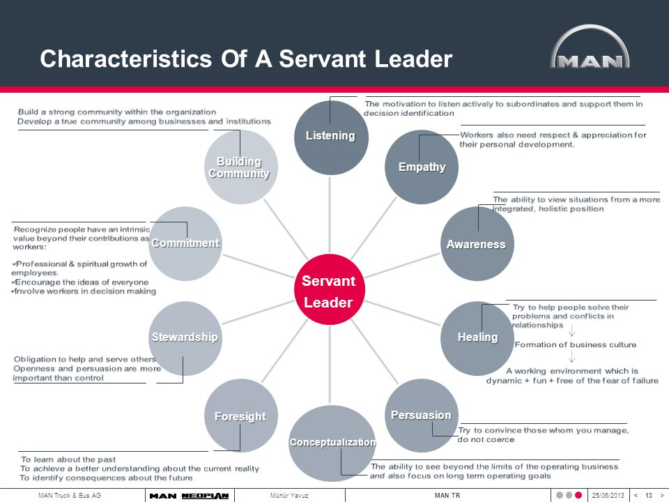 13 < >MAN Truck & Bus AGMünür YavuzMAN TR25/06/2013 Characteristics Of A Servant Leader Listening Empathy Awareness Healing Persuasion Conceptualization Foresight Stewardship Commitment Building Community Servant Leader