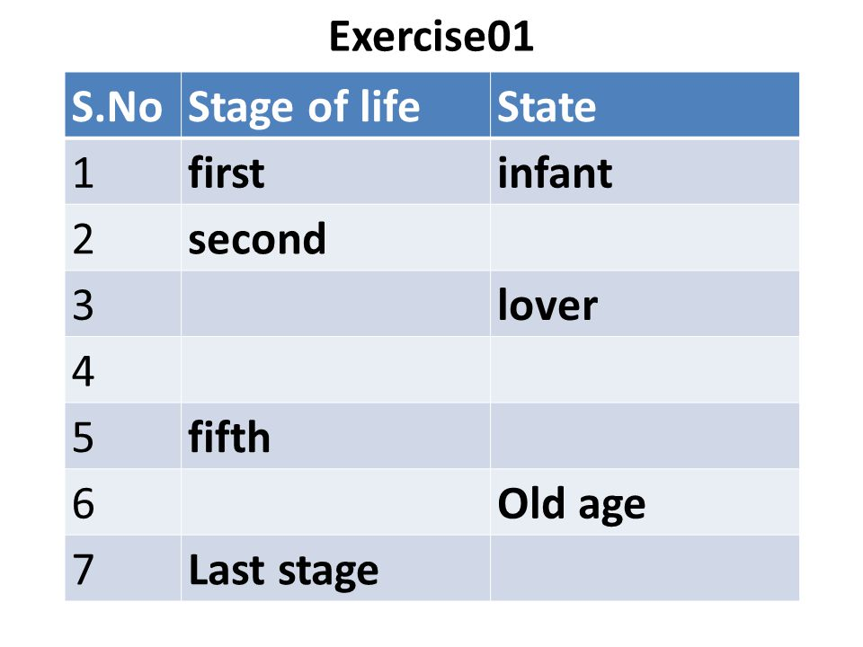 Exercise01 S.NoStage of lifeState 1firstinfant 2second 3lover 4 5fifth 6Old age 7Last stage