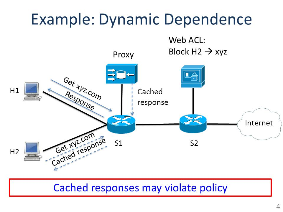 Example: Dynamic Dependence S1S2 Proxy Internet H2 H1 Web ACL: Block H2 xyz Get xyz.com Cached response Response Cached responses may violate policy 4