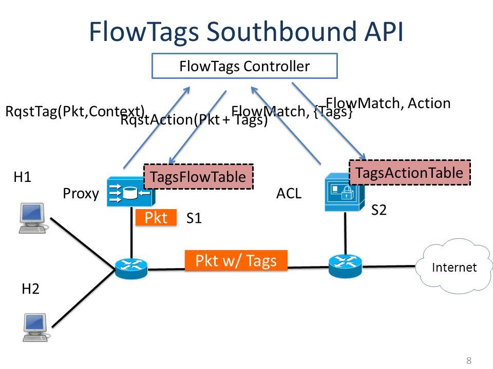 FlowTags Southbound API S1 S2 Proxy Internet H2 H1 ACL 8 FlowTags Controller Pkt RqstTag(Pkt,Context)FlowMatch, {Tags} Pkt w/ Tags RqstAction(Pkt + Ta