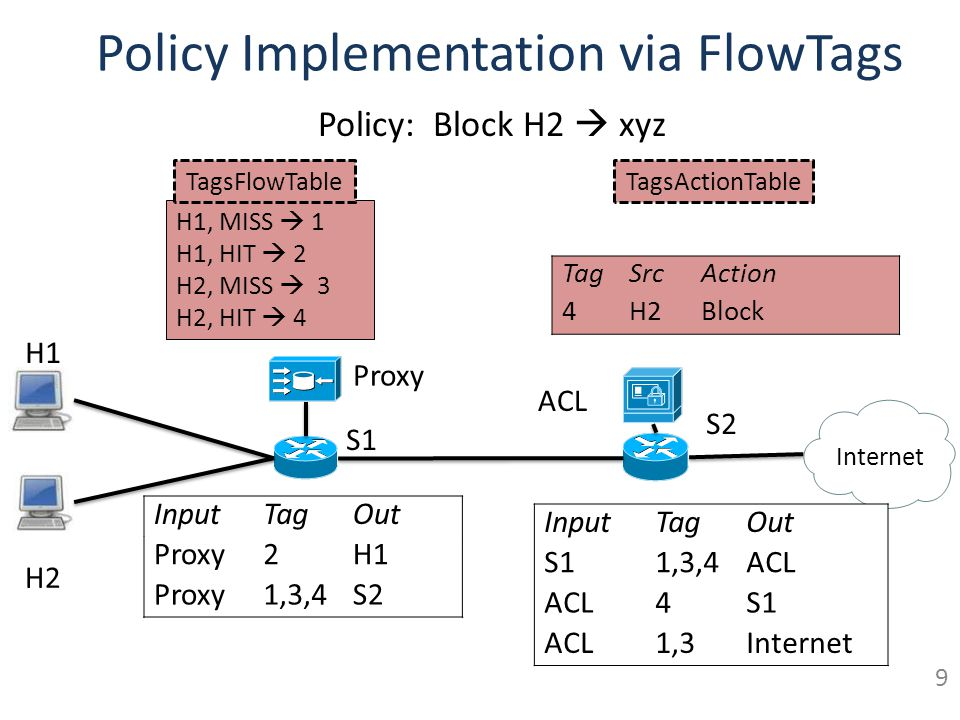 Policy Implementation via FlowTags S1 S2 Proxy Internet H2 H1 InputTagOut Proxy2H1 Proxy1,3,4S2 TagSrcAction 4H2Block H1, MISS 1 H1, HIT 2 H2, MISS 3