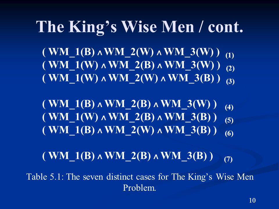 The Kings Wise Men / cont. Table 5.1: The seven distinct cases for The Kings Wise Men Problem.