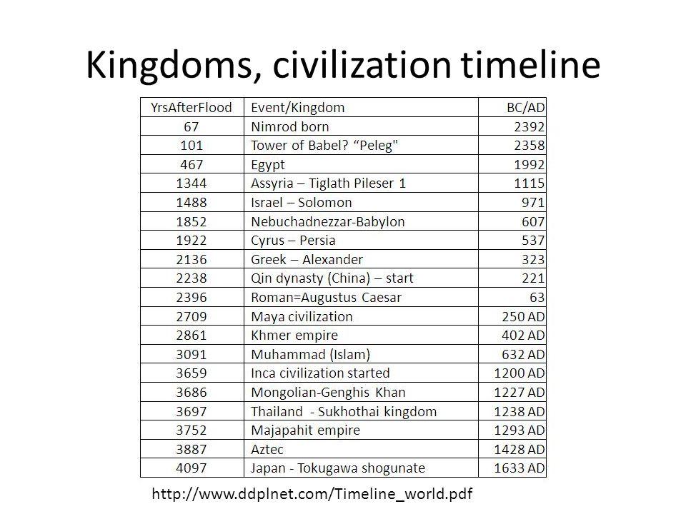Kingdoms, civilization timeline http://www.ddplnet.com/Timeline_world.pdf