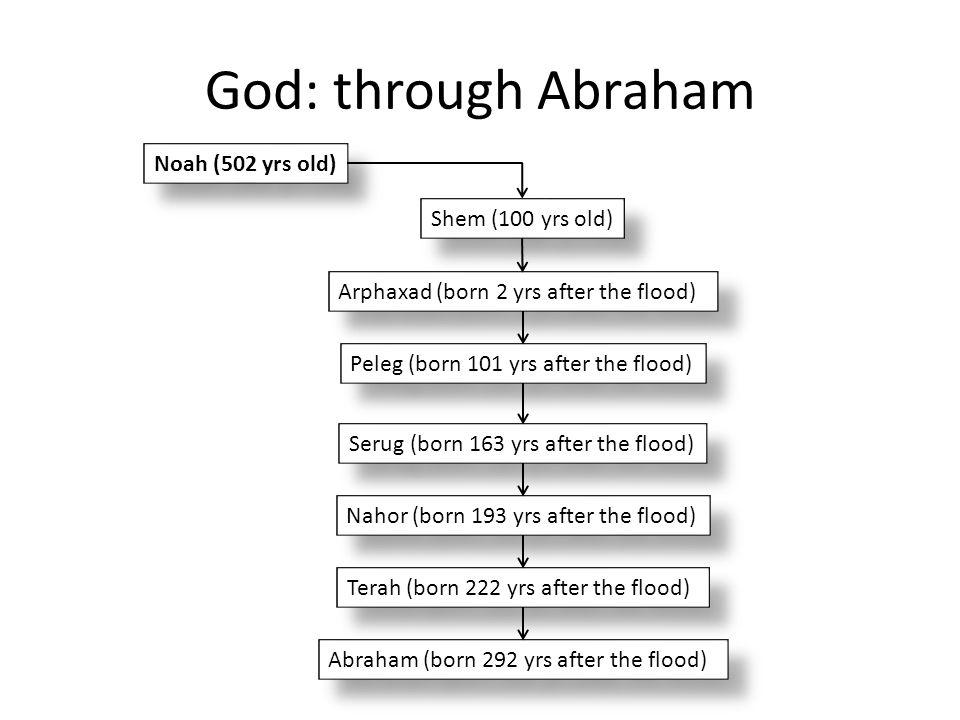 God: through Abraham Noah (502 yrs old) Shem (100 yrs old) Arphaxad (born 2 yrs after the flood) Peleg (born 101 yrs after the flood) Serug (born 163