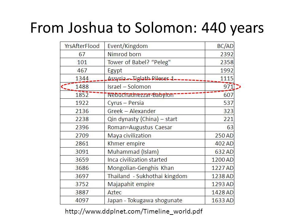 From Joshua to Solomon: 440 years http://www.ddplnet.com/Timeline_world.pdf