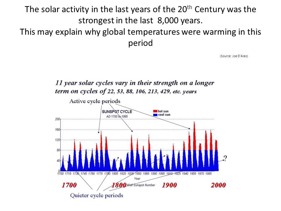 The solar activity in the last years of the 20 th Century was the strongest in the last 8,000 years. This may explain why global temperatures were war