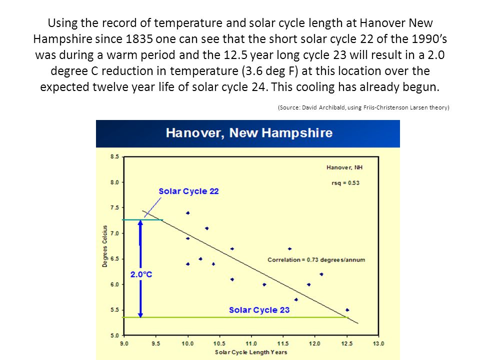Using the record of temperature and solar cycle length at Hanover New Hampshire since 1835 one can see that the short solar cycle 22 of the 1990s was