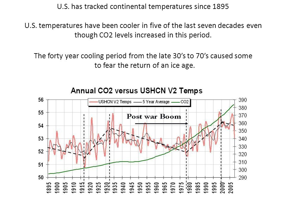U.S. has tracked continental temperatures since 1895 U.S. temperatures have been cooler in five of the last seven decades even though CO2 levels incre