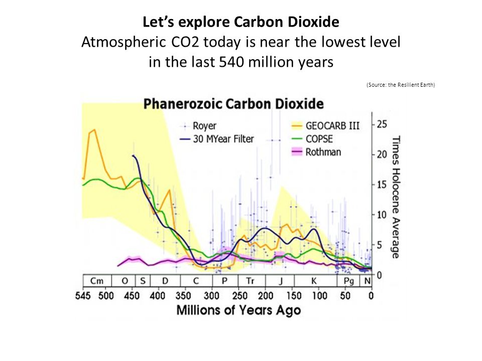 Lets explore Carbon Dioxide Atmospheric CO2 today is near the lowest level in the last 540 million years (Source: the Resilient Earth)