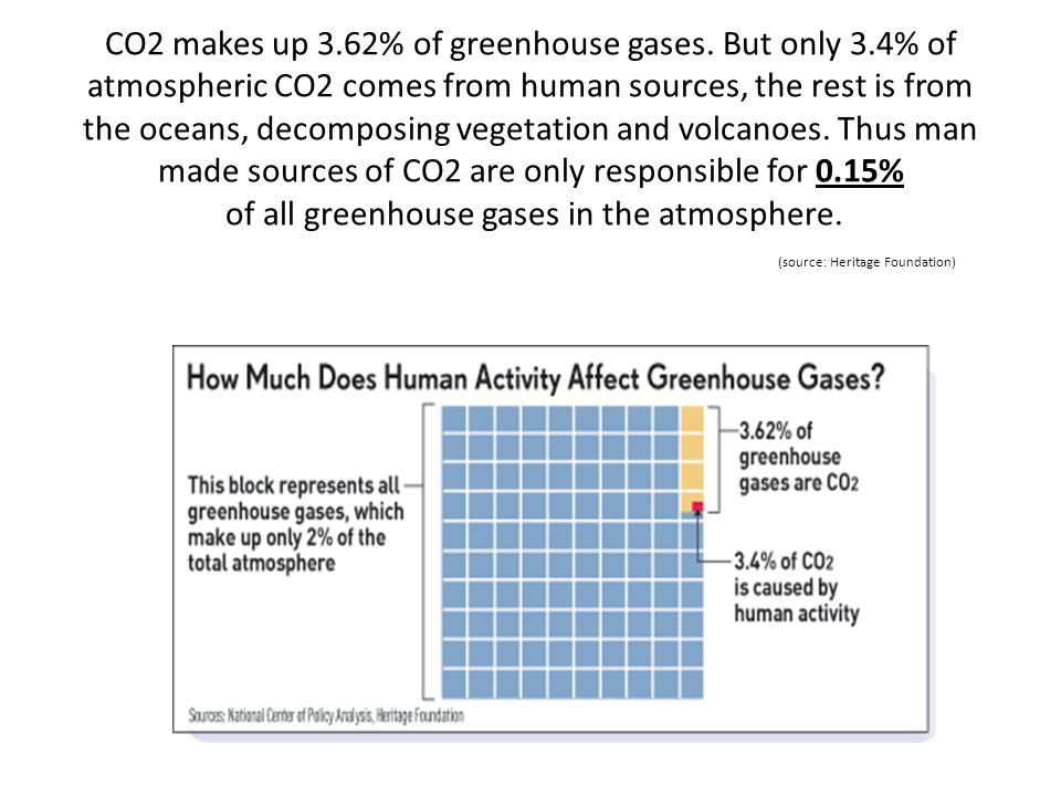 CO2 makes up 3.62% of greenhouse gases. But only 3.4% of atmospheric CO2 comes from human sources, the rest is from the oceans, decomposing vegetation
