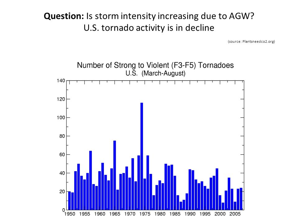 Question: Is storm intensity increasing due to AGW? U.S. tornado activity is in decline (source: Plantsneedco2.org)
