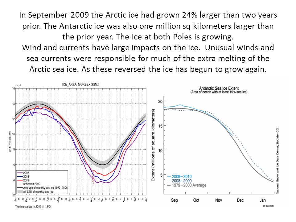 In September 2009 the Arctic ice had grown 24% larger than two years prior. The Antarctic ice was also one million sq kilometers larger than the prior