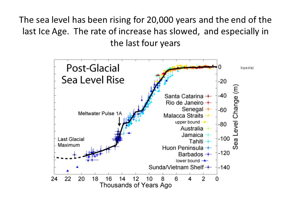 The sea level has been rising for 20,000 years and the end of the last Ice Age. The rate of increase has slowed, and especially in the last four years