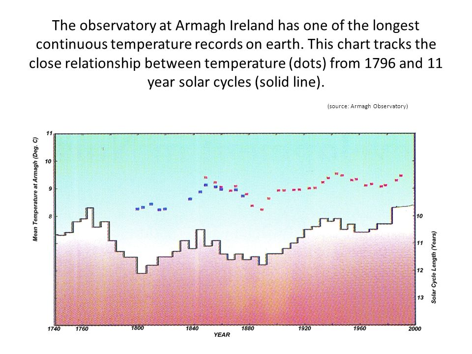 The observatory at Armagh Ireland has one of the longest continuous temperature records on earth. This chart tracks the close relationship between tem