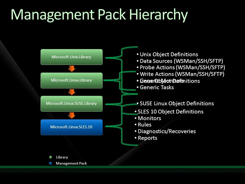 Management Pack Hierarchy Library Management Pack Microsoft.Unix.LibraryMicrosoft.Linux.LibraryMicrosoft.Linux.SUSE.LibraryMicrosoft.Linux.SLES.10 Unix Object Definitions Data Sources (WSMan/SSH/SFTP) Probe Actions (WSMan/SSH/SFTP) Write Actions (WSMan/SSH/SFTP) Generic Monitors Generic Tasks Linux Object Definitions SUSE Linux Object Definitions SLES 10 Object Definitions Monitors Rules Diagnostics/Recoveries Reports