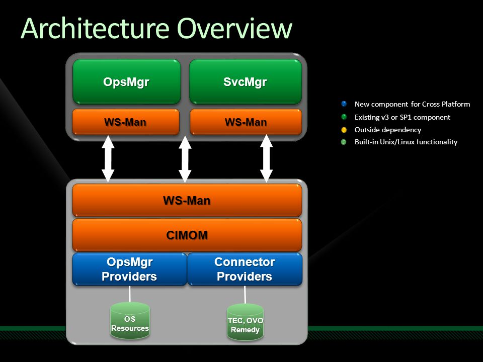 Architecture Overview WS-ManWS-Man CIMOMCIMOM OpsMgr Providers Connector Providers OpsMgrOpsMgrSvcMgrSvcMgr WS-ManWS-ManWS-ManWS-Man OS Resources TEC, OVO Remedy New component for Cross Platform Existing v3 or SP1 component Outside dependency Built-in Unix/Linux functionality