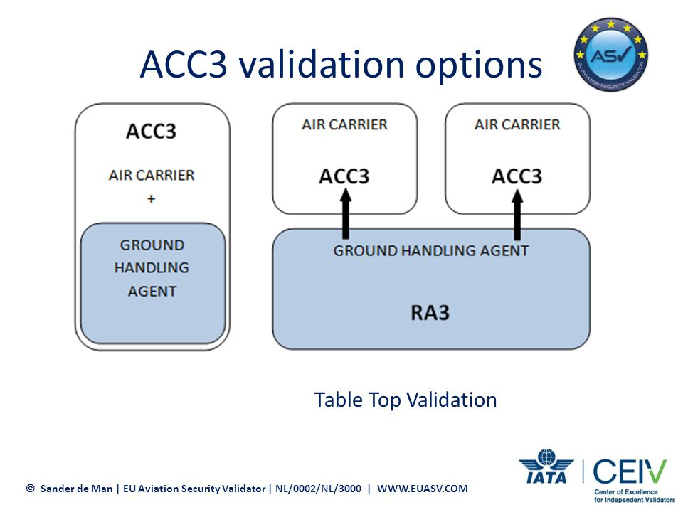 ACC3 validation process Pre-validation assessment Select EU Validator(s) Aviation Security Program and Local SOPs Training syllabi Inform local CAA Set up validation scheme (incl.
