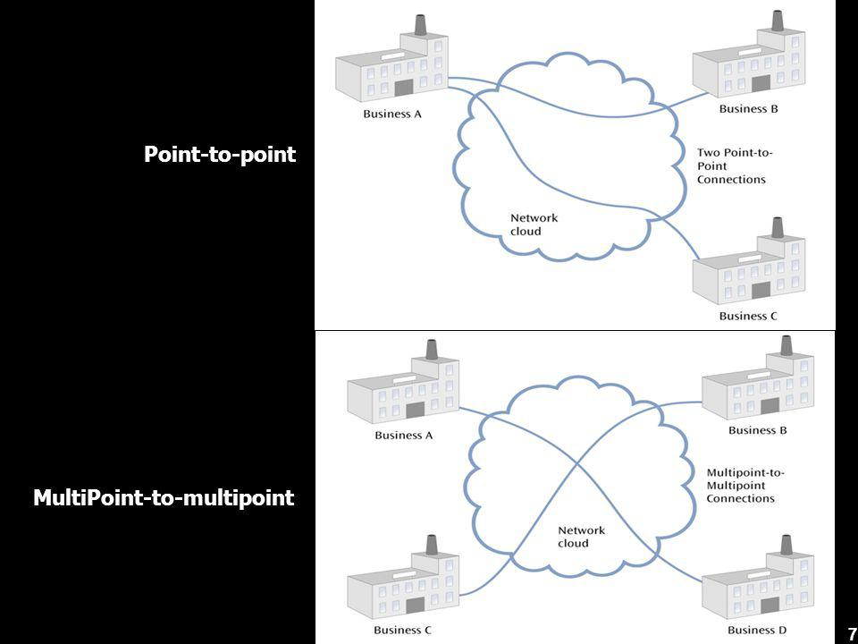 Point-to-point MultiPoint-to-multipoint 7