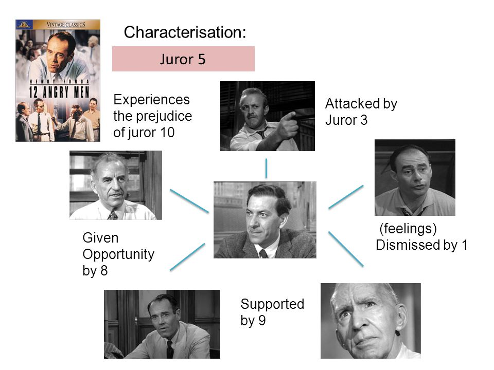 Characterisation: Juror 5 Attacked by Juror 3 Supported by 9 Experiences the prejudice of juror 10 Given Opportunity by 8 (feelings) Dismissed by 1